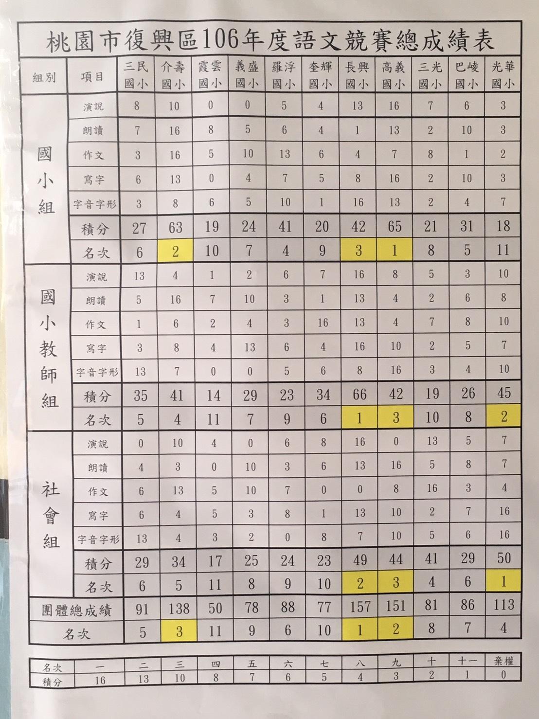 語文競賽成績表